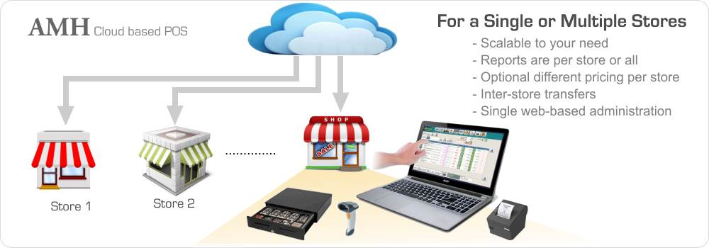 Cloud Point-of-Sale for Single or Multiple Stores